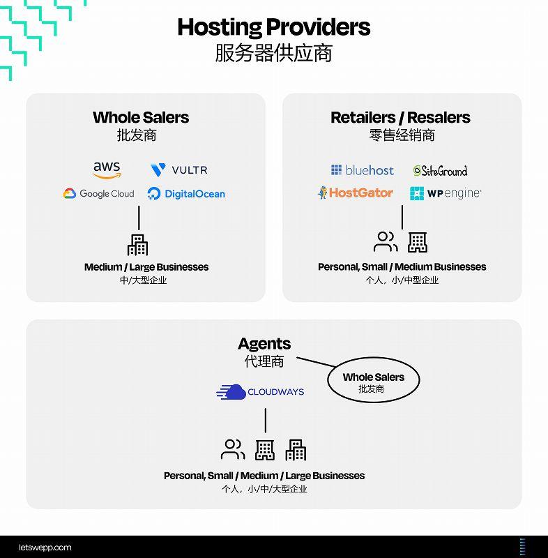 服务器供应商分类图