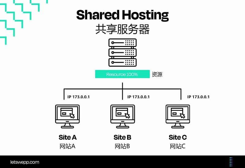 共享服务器介绍图