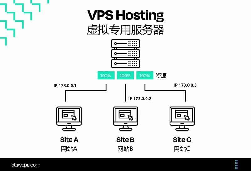 VPS服务器介绍图