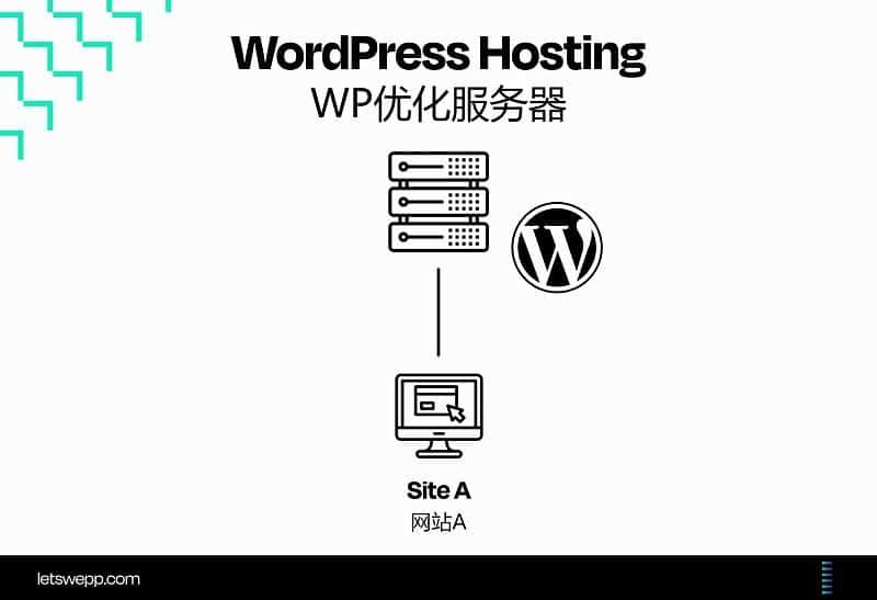 WordPress服务器介绍图